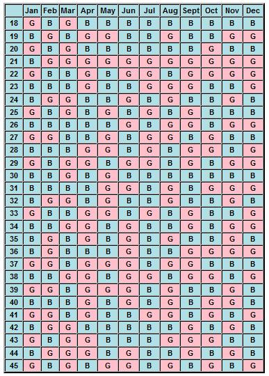 Calendario Chino Para Saber Si Es Nina O Nino.Como Saber Si Es Nino O Nina O Como Planificar El Sexo Del